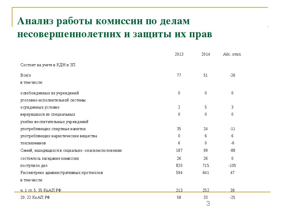 Анализ работы комиссии по делам несовершеннолетних и защиты их прав 2013 2014...