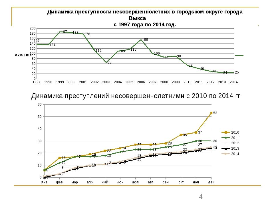 Динамика преступности несовершеннолетних в городском округе города Выкса с 19...