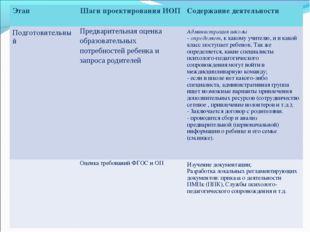 ЭтапШаги проектирования ИОПСодержание деятельности ПодготовительныйПредвар