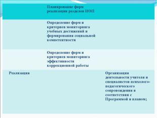 Планирование форм реализации разделов ИОП  Определение форм и критериев мо
