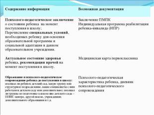 Содержание информацииВозможная документация Психолого-педагогическое заключе