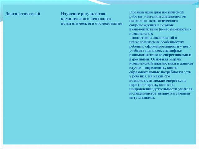 Диагностический Изучение результатов комплексного психолого-педагогического...