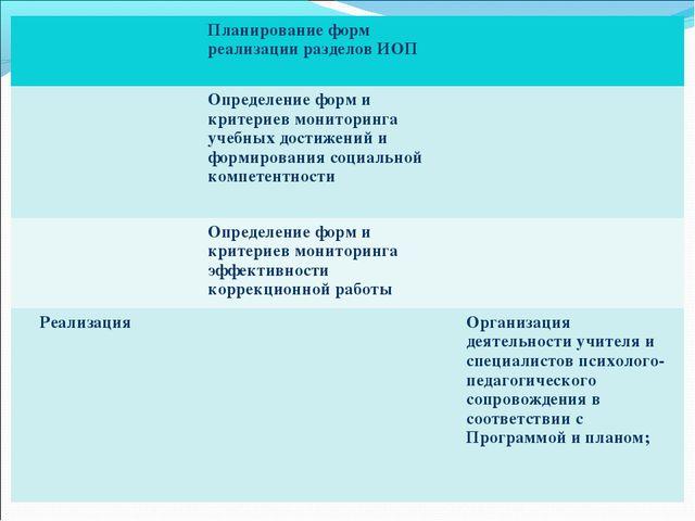 Планирование форм реализации разделов ИОП  Определение форм и критериев мо...