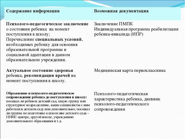 Содержание информацииВозможная документация Психолого-педагогическое заключе...