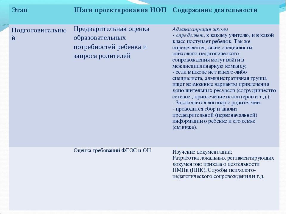 ЭтапШаги проектирования ИОПСодержание деятельности ПодготовительныйПредвар...