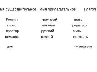 Имя существительное Имя прилагательное Глагол Россия красивый звать слово мог