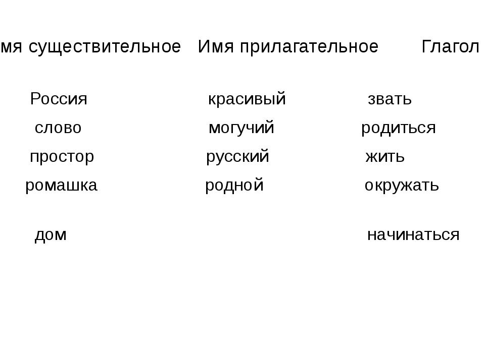 Имя существительное Имя прилагательное Глагол Россия красивый звать слово мог...