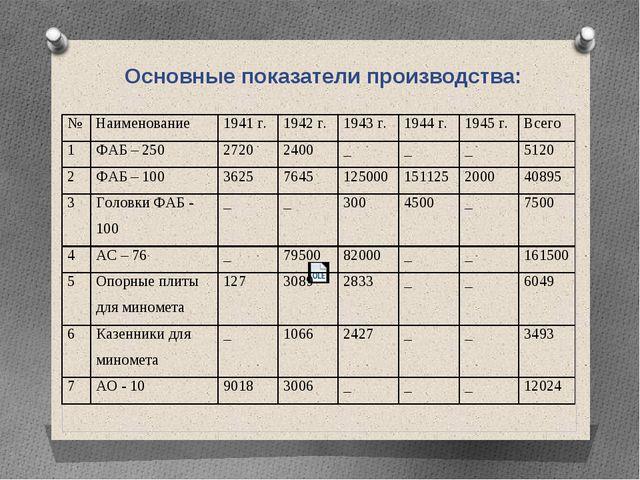 Основные показатели производства: