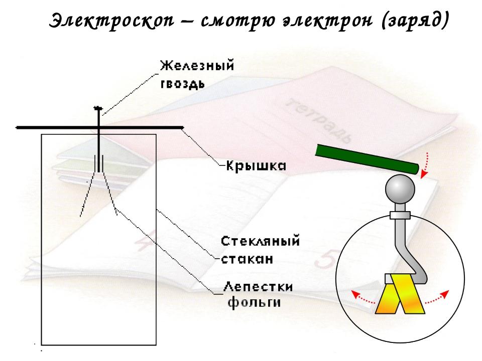 Электроскоп – смотрю электрон (заряд)