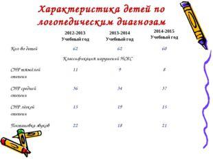 Характеристика детей по логопедическим диагнозам 2012-2013 Учебный год2013-