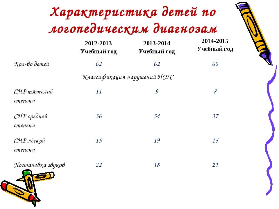 Характеристика детей по логопедическим диагнозам 2012-2013 Учебный год2013-...