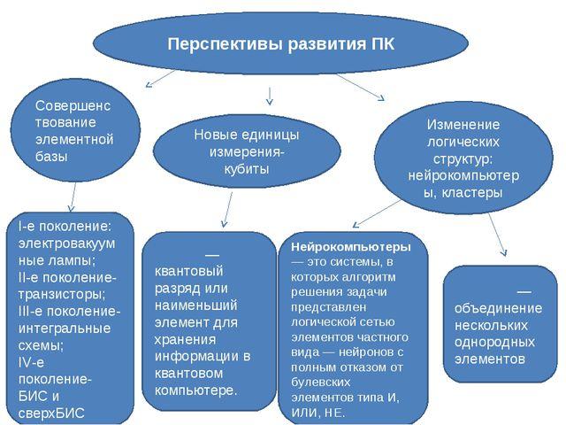 Перспективы развития ПК Совершенствование элементной базы Новые единицы измер...