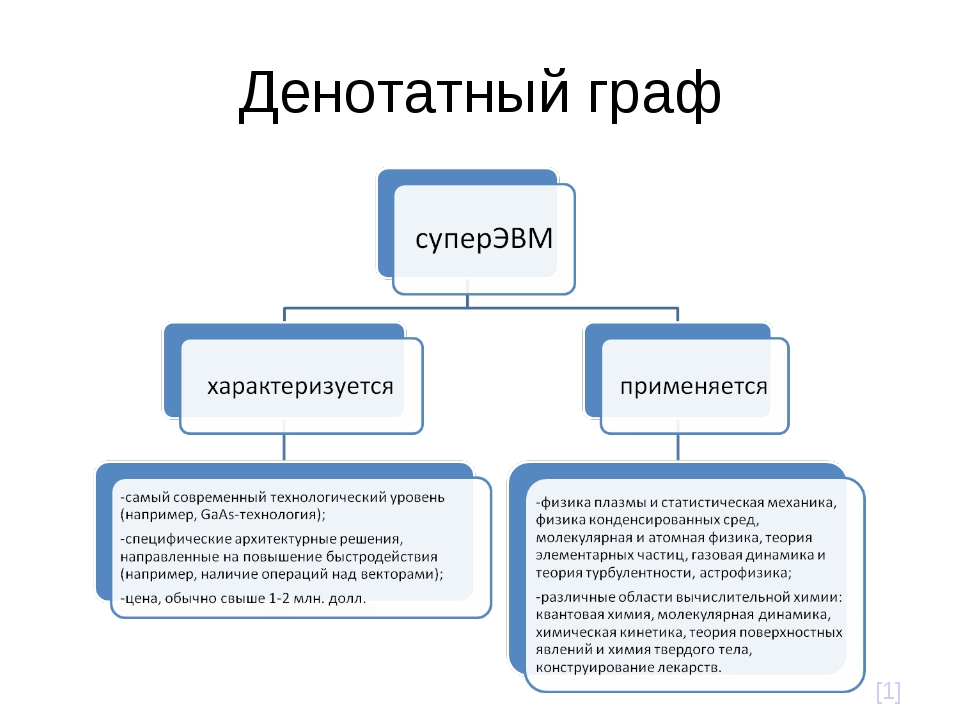 Денотатный граф [1]
