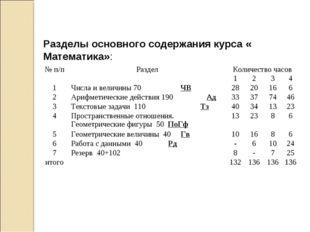 Разделы основного содержания курса « Математика»: № п/пРазделКоличество час