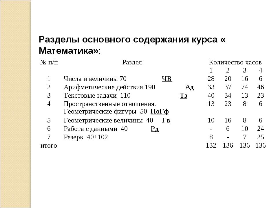 Разделы основного содержания курса « Математика»: № п/пРазделКоличество час...