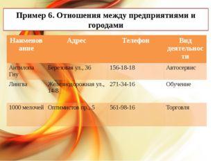 Пример 6. Отношения между предприятиями и городами Наименование Адрес Телефо
