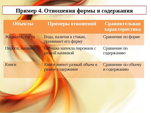 Пример 4. Отношения формы и содержания Объекты Примеры отношений Сравнительн...
