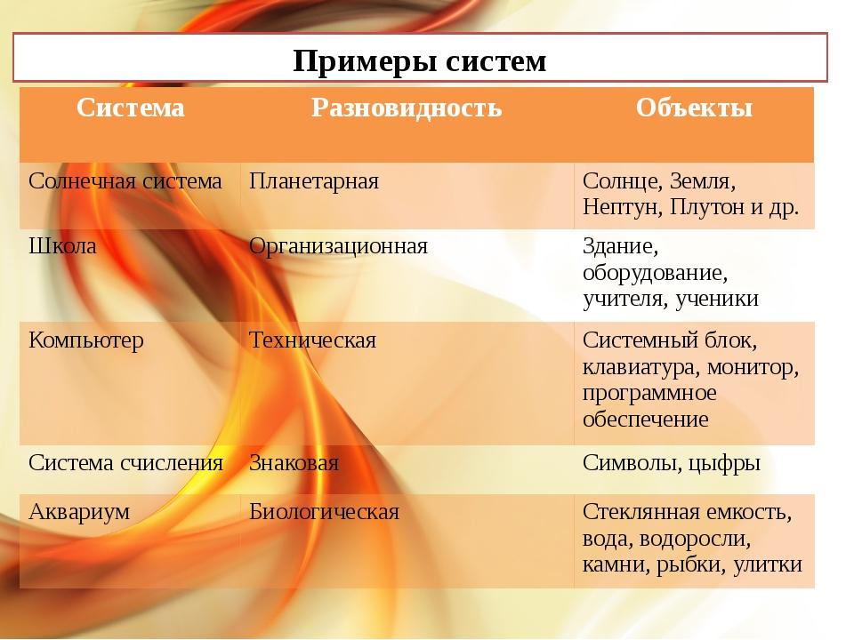 Примеры систем Система Разновидность Объекты Солнечная система Планетарная С...