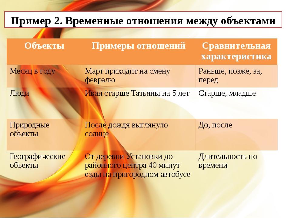 Пример 2. Временные отношения между объектами Объекты Примеры отношений Срав...