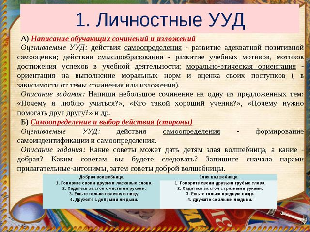 1. Личностные УУД А) Написание обучающих сочинений и изложений Оцениваемые УУ...