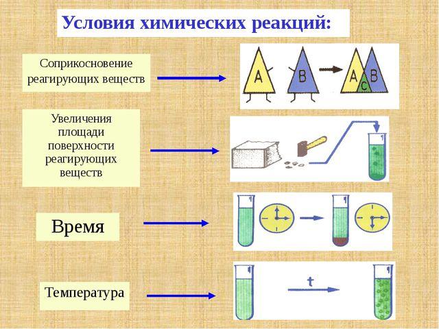 Условия химических реакций: Соприкосновение реагирующих веществ Увеличения п...