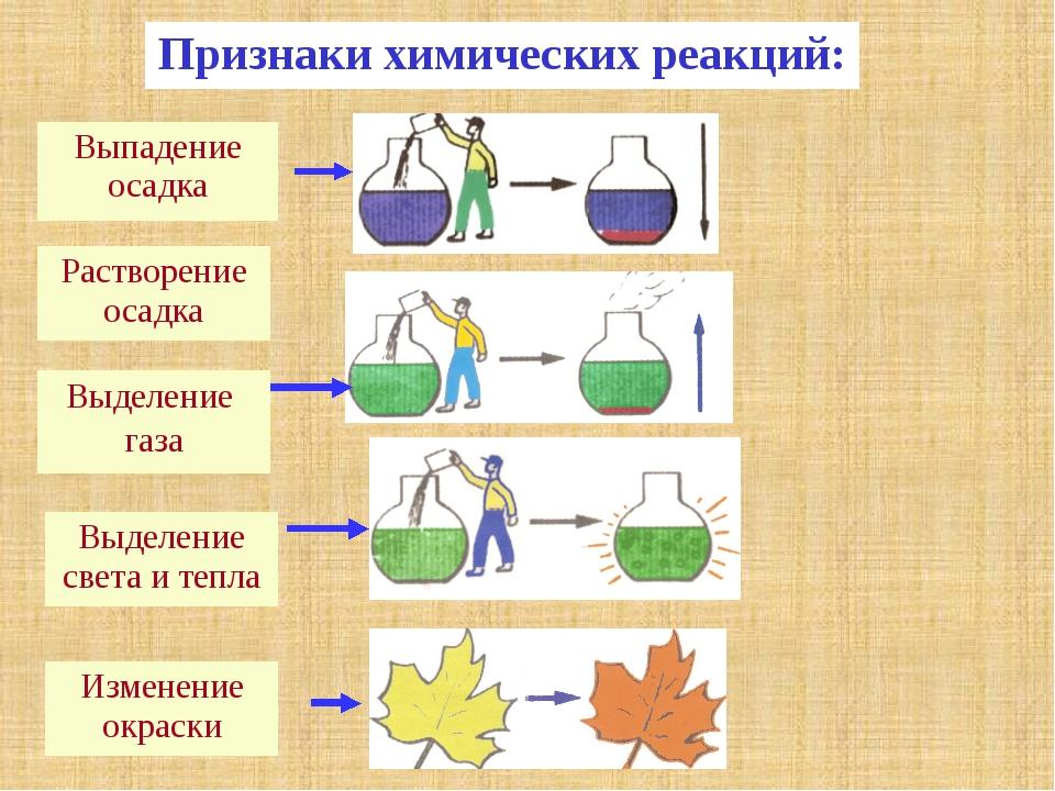 Признаки химических реакций: Выпадение осадка Растворение осадка Выделение г...
