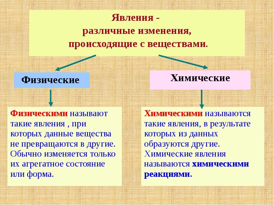 Явления - различные изменения, происходящие с веществами. Физические Физичес...