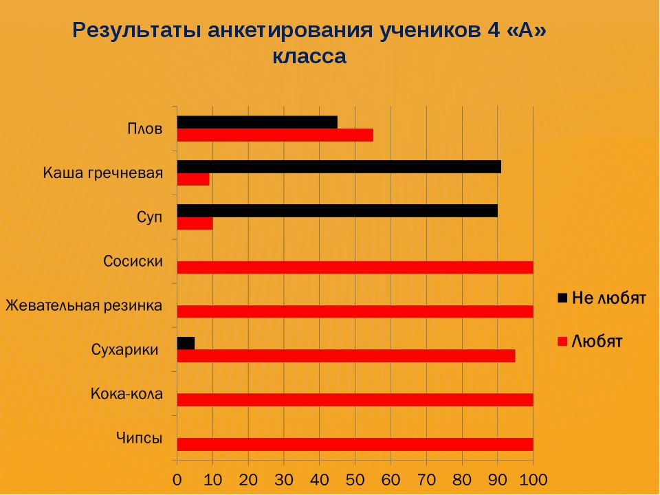 Результаты анкетирования учеников 4 «А» класса