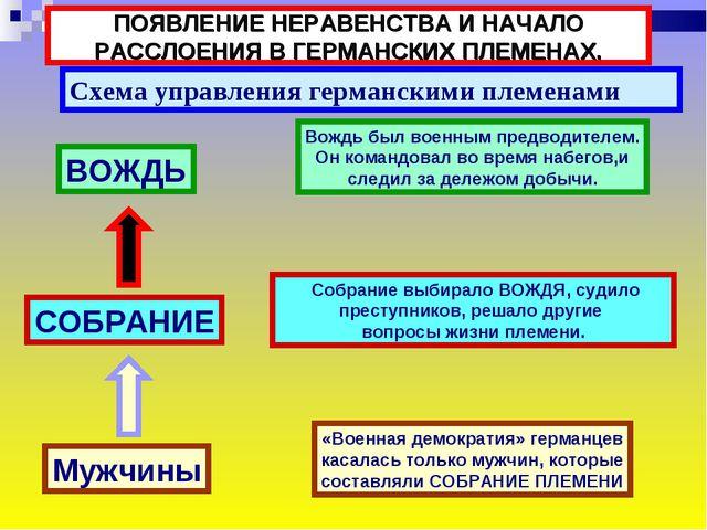 ПОЯВЛЕНИЕ НЕРАВЕНСТВА И НАЧАЛО РАССЛОЕНИЯ В ГЕРМАНСКИХ ПЛЕМЕНАХ. Схема управл...