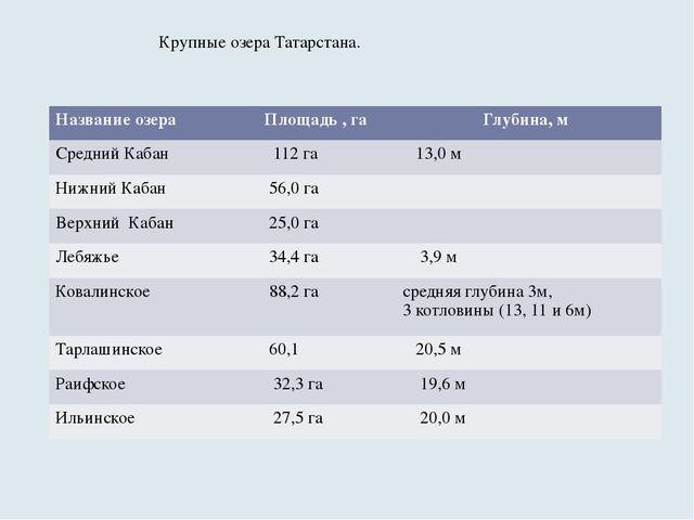 Крупные озера Татарстана. Название озера Площадь , га Глубина, м Средний Каба...