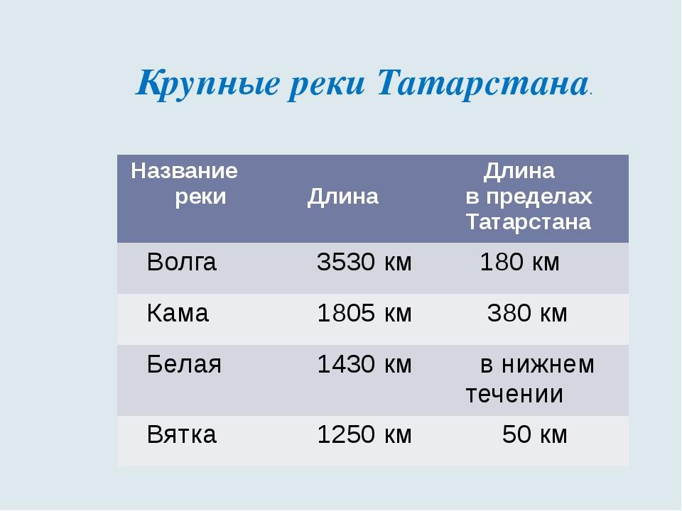 Крупные реки Татарстана. Название реки Длина Длина в пределах Татарстана Волг...