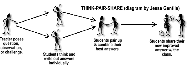 think_pair_share