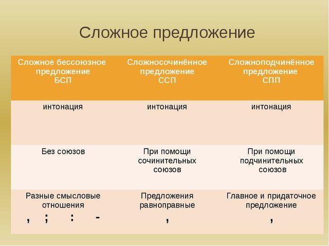Сложное предложение Сложное бессоюзное предложение БСП Сложносочинённое предл...