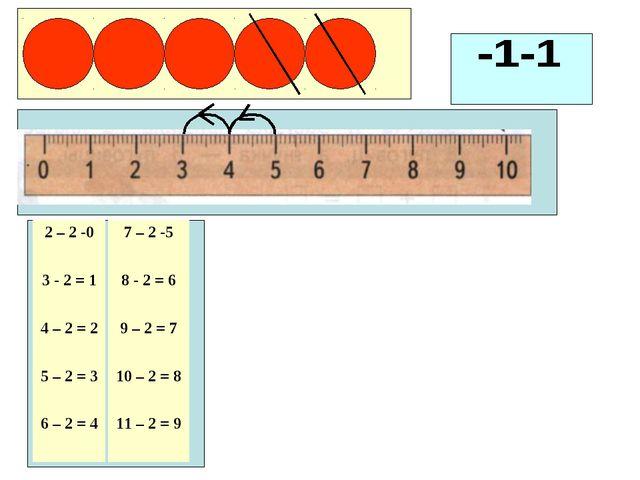 2 – 2 -0 3 - 2 = 1 4 – 2 = 2 5 – 2 = 3 6 – 2 = 4 7 – 2 -5 8 - 2 = 6 9 – 2 = 7...