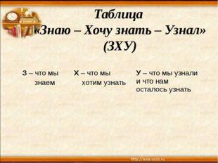 Таблица «Знаю – Хочу знать – Узнал» (ЗХУ) З– что мы знаем Х– что мы хотим узн