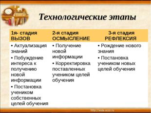 Технологические этапы 1я- стадия ВЫЗОВ 2-я стадия ОСМЫСЛЕНИЕ 3-я стадия РЕФЛ