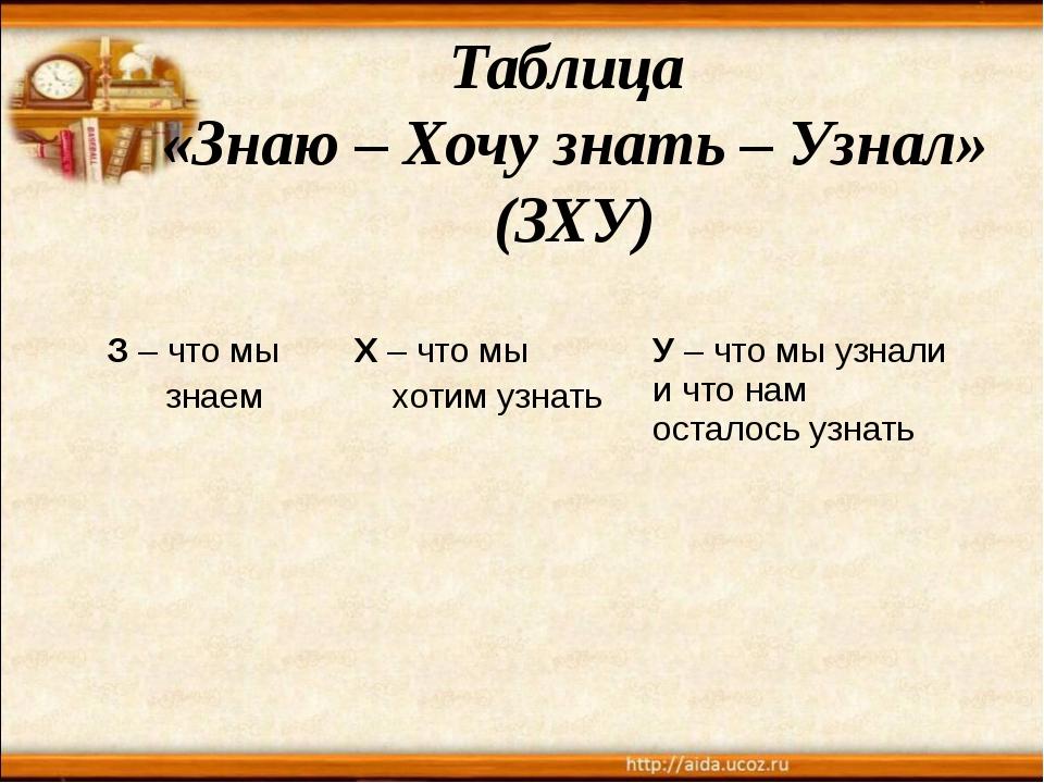 Таблица «Знаю – Хочу знать – Узнал» (ЗХУ) З– что мы знаем Х– что мы хотим узн...