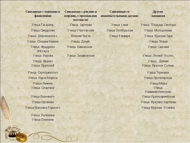Связанные с именами и фамилиямиСвязанные с реками и озерами, с признаками ме...