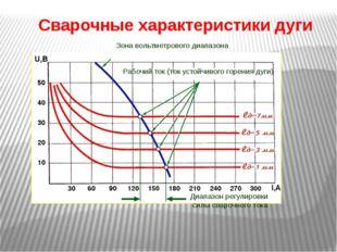 Сварочные характеристики дуги Рабочий ток (ток устойчивого горения дуги) Зона