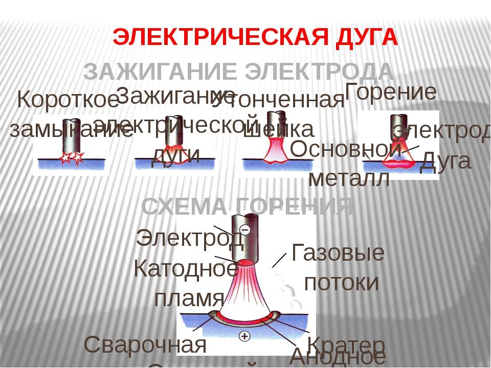 ЭЛЕКТРИЧЕСКАЯ ДУГА ЗАЖИГАНИЕ ЭЛЕКТРОДА Короткое замыкание Зажигание электриче...
