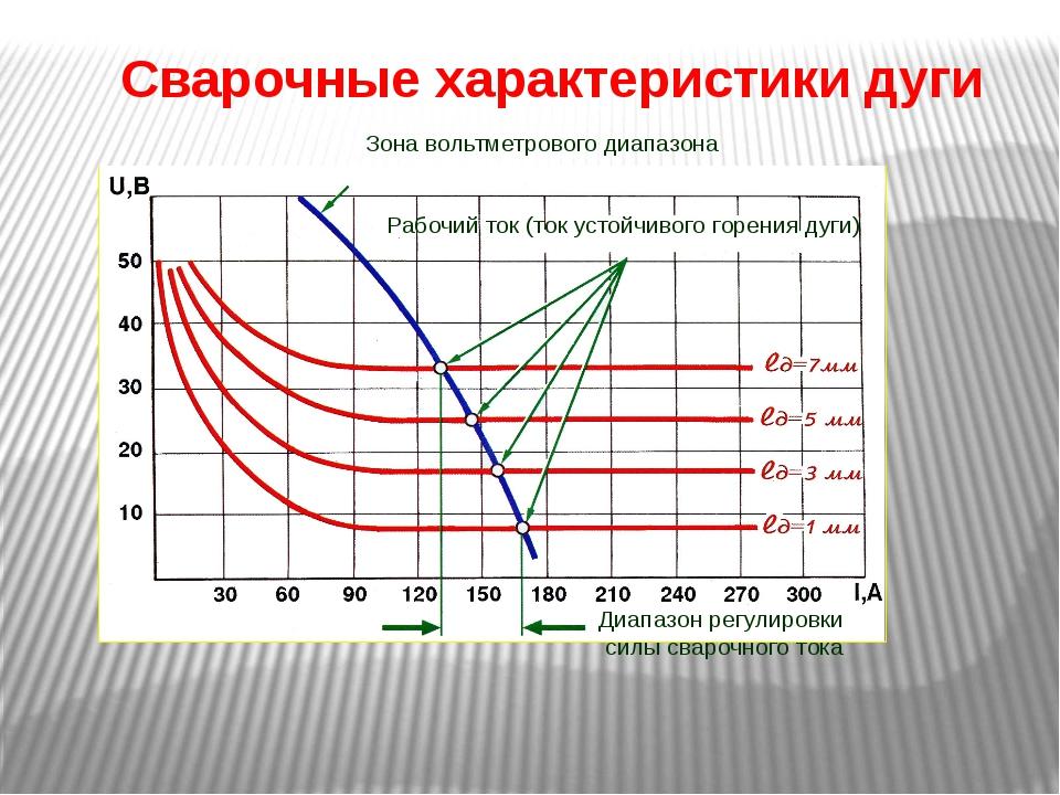 Сварочные характеристики дуги Рабочий ток (ток устойчивого горения дуги) Зона...