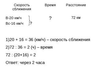 20 + 16 = 36 (км/ч) – скорость сближения 72 : 36 = 2 (ч) – время 72 : (20+16)