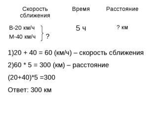 1)20 + 40 = 60 (км/ч) – скорость сближения 2)60 * 5 = 300 (км) – расстояние (