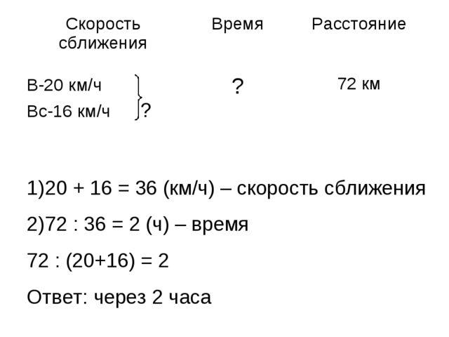20 + 16 = 36 (км/ч) – скорость сближения 72 : 36 = 2 (ч) – время 72 : (20+16)...