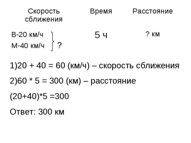 1)20 + 40 = 60 (км/ч) – скорость сближения 2)60 * 5 = 300 (км) – расстояние (...