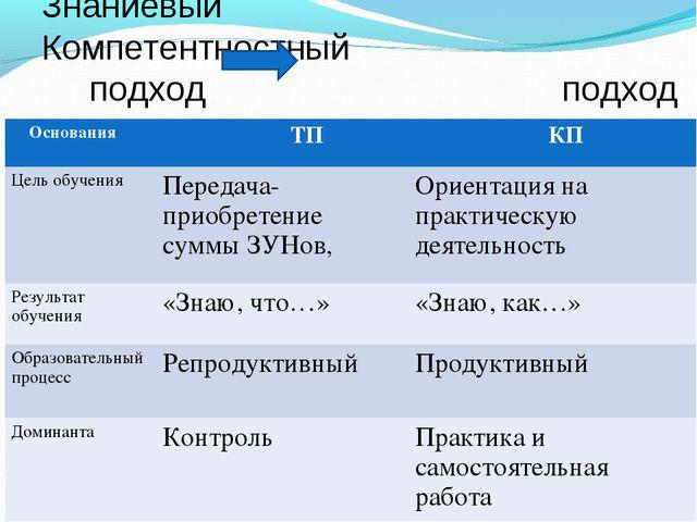Знаниевый Компетентностный подход подход Основания ТП КП Цель обученияПере...