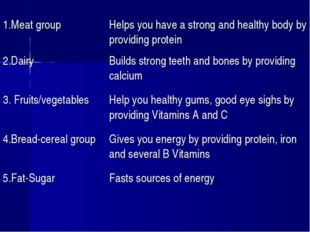 1.Meat groupHelps you have a strong and healthy body by providing protein 2.