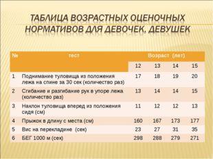 №тестВозраст (лет) 12131415 1Поднимание туловища из положения лежа на