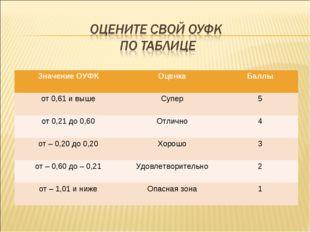 Значение ОУФКОценкаБаллы от 0,61 и вышеСупер5 от 0,21 до 0,60Отлично4 о