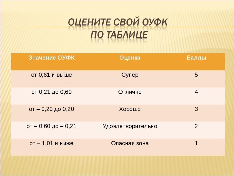 Значение ОУФКОценкаБаллы от 0,61 и вышеСупер5 от 0,21 до 0,60Отлично4 о...